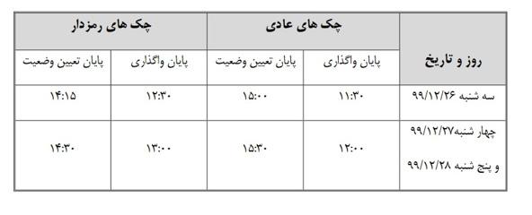 ساعات کاری شعب و باجه های پست بانک ایران و سامانه چکاوک در ایام تعطیلات نوروزی